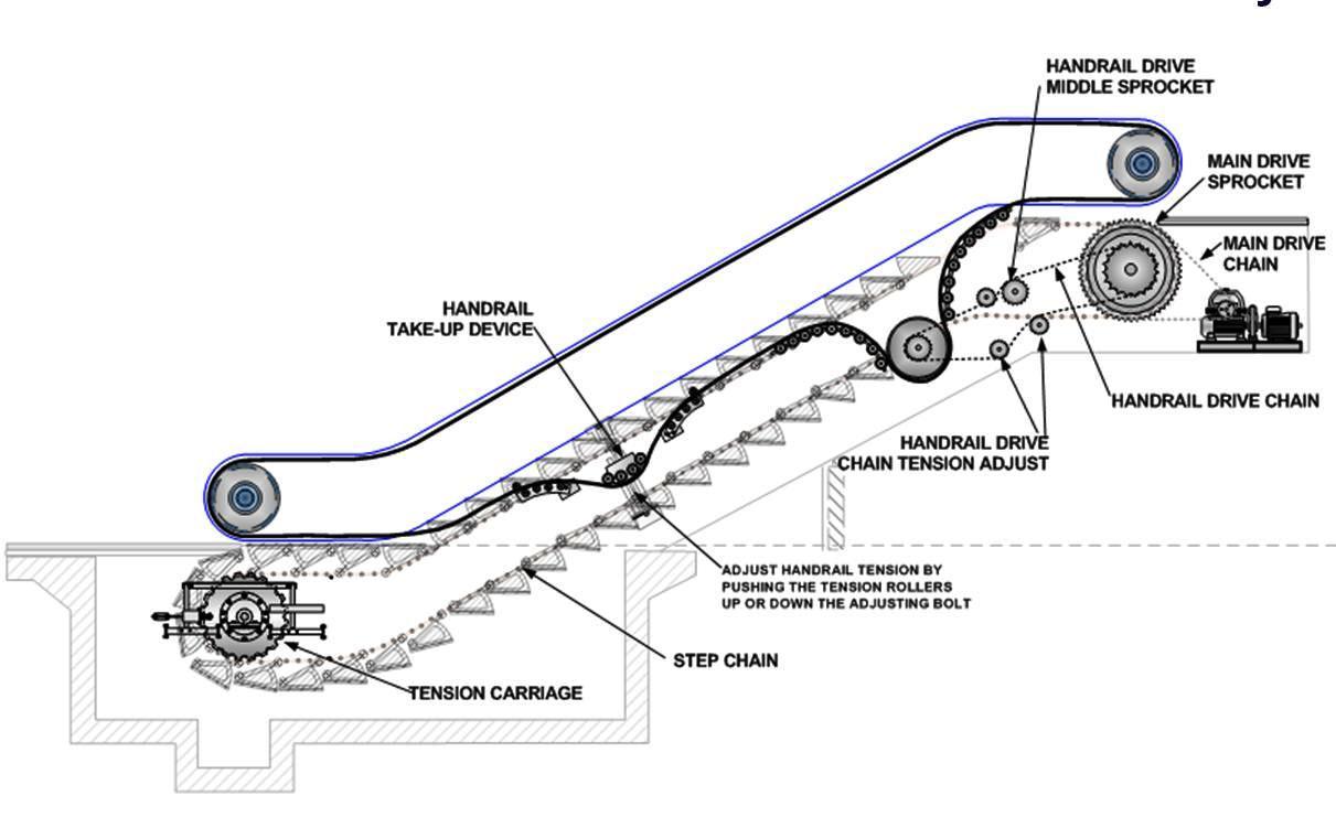 مكونات السلالم المتحركة وكيف يعمل الإسكالاتور؟ مصاعد